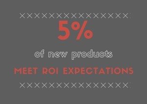 5% of new products meet ROI expectations